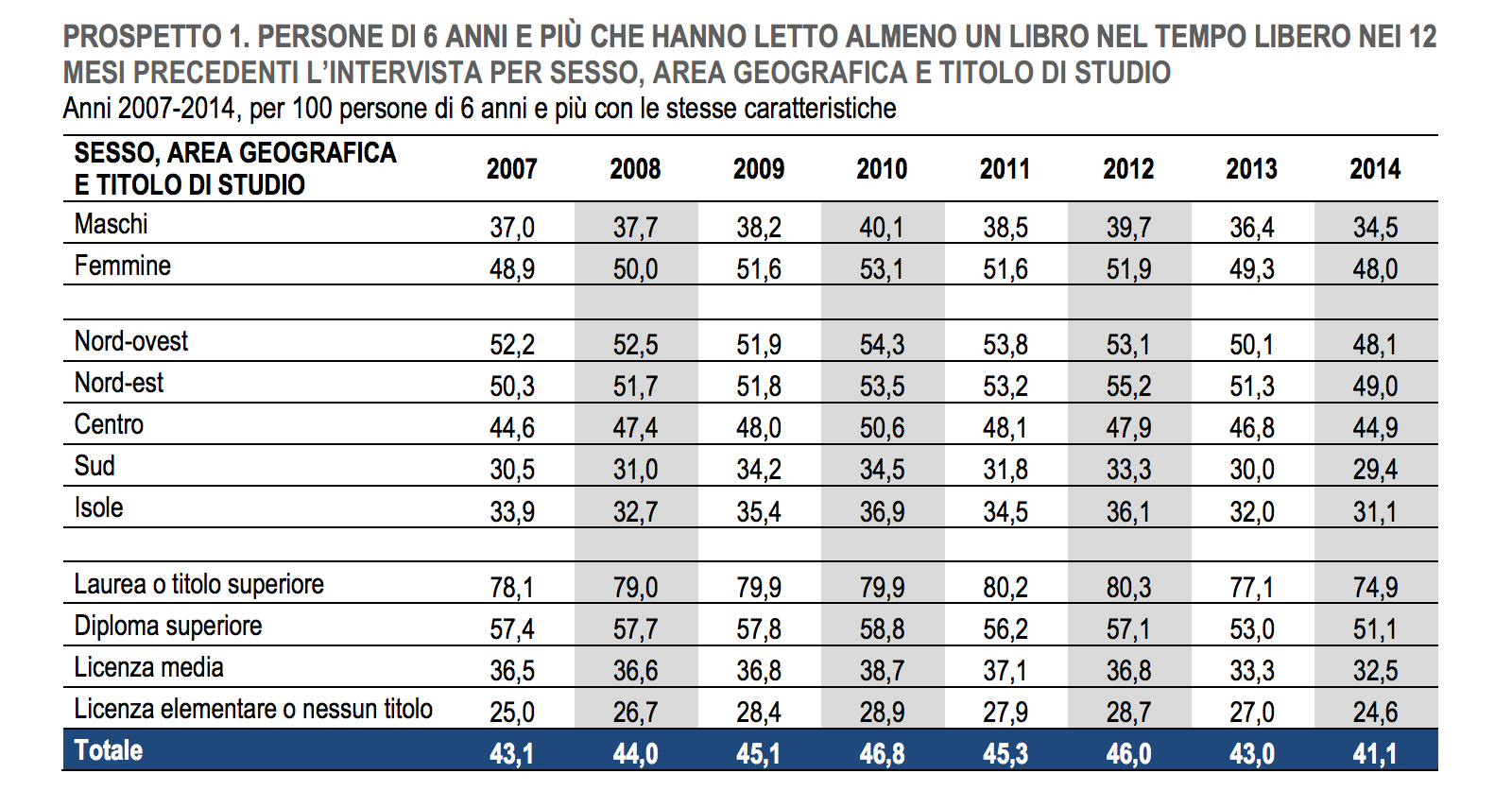 In italia quanti libri si leggono scarica l indagine for Quanti sono i senatori in italia