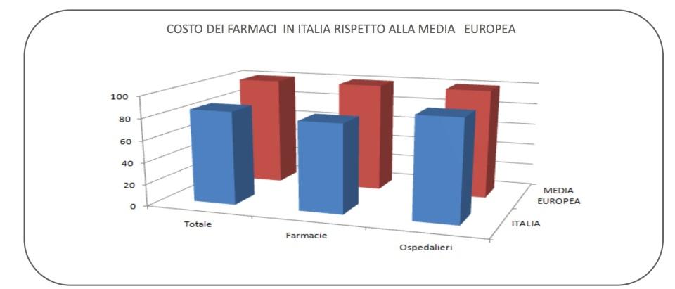 Costo dei farmaci in Italia rispetto alla media europea