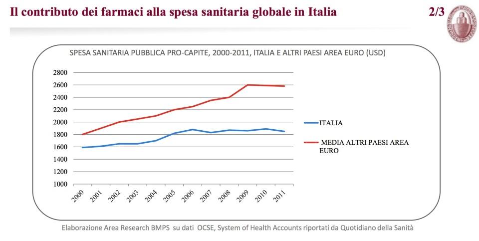 Il contributo dei farmaci alla spesa sanitaria globale in Italia