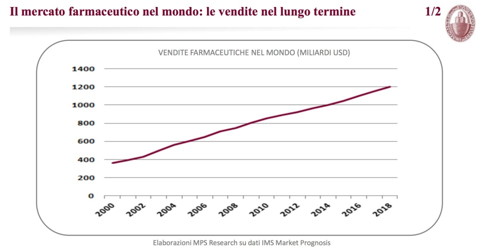 il mercato farmaceutico nel mondo