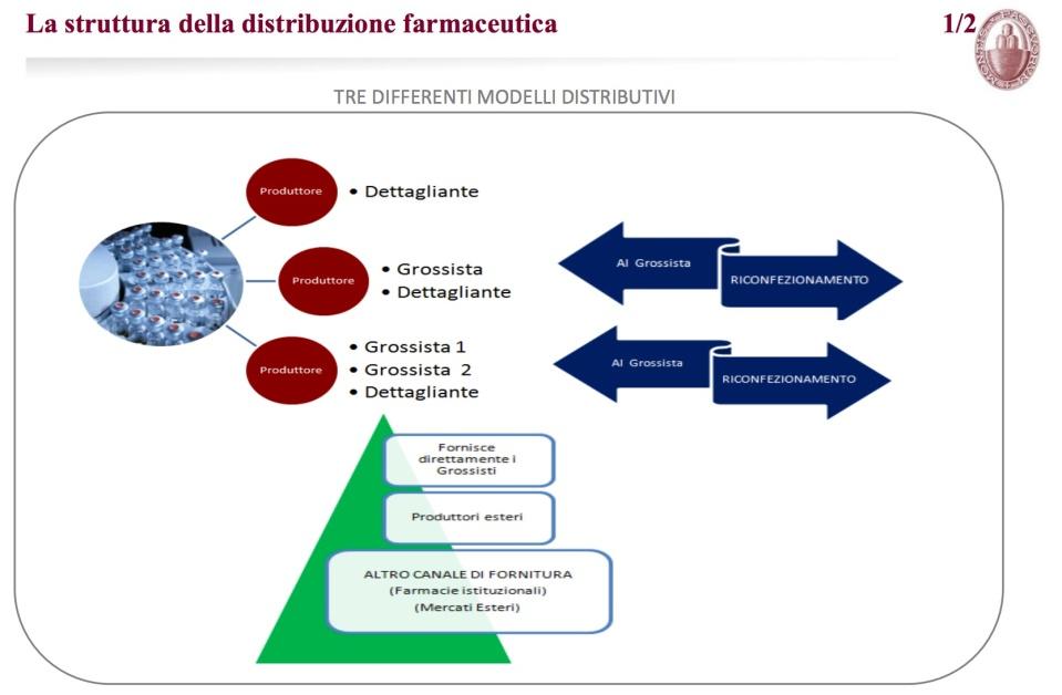 La struttura della distribuzione farmaceutica in Italia