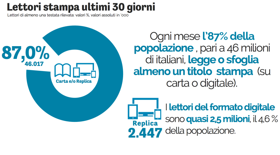 lettori in italia