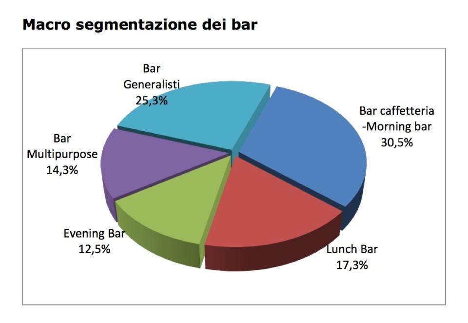 Tipologie bar