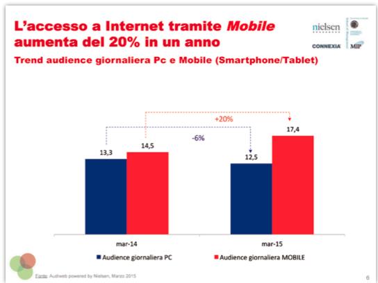 accesso a internet tramite mobile