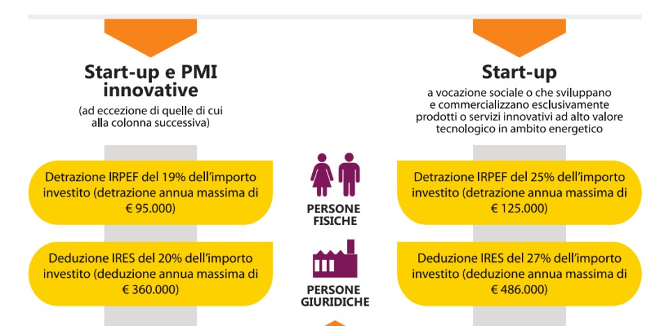 Differenza agevolazioni Start up Pmi