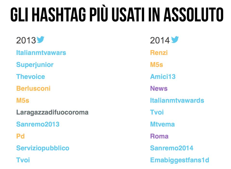 gli hashtag più usati in assoluto