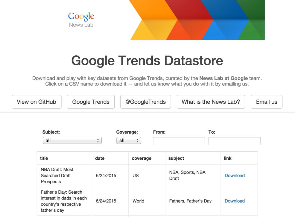 google trens datastore