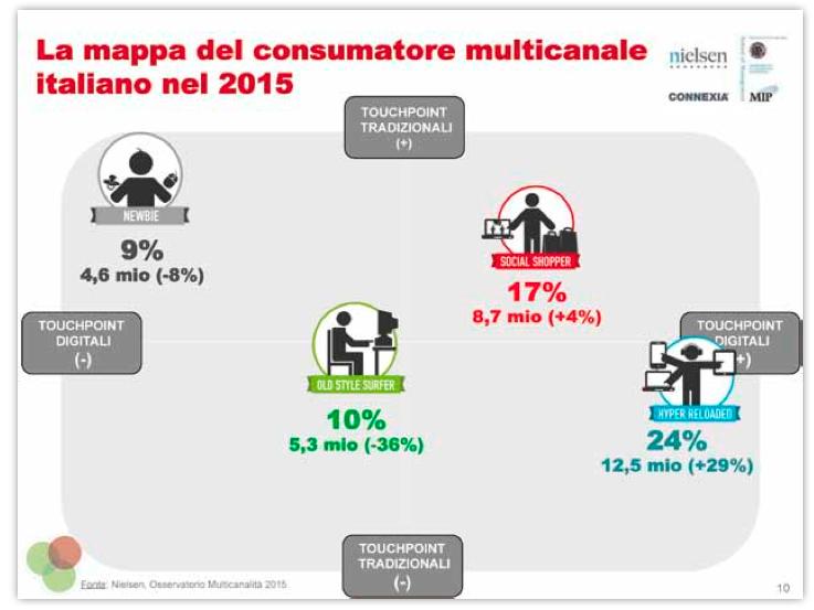 mappa del consumatore