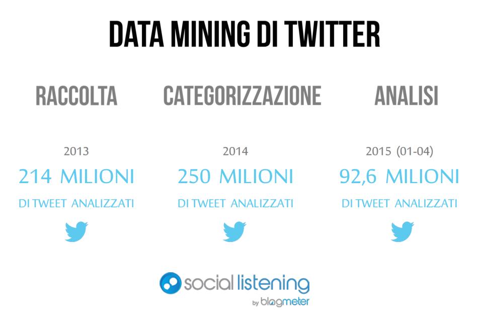 tweet analizzati