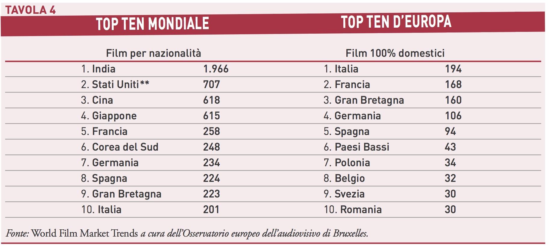In italia si producono sempre piu film diminuisce per for Numero deputati e senatori italiani