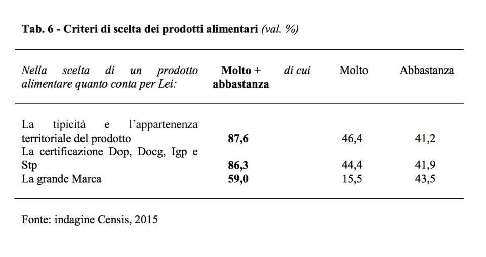 i criteri di scelta dei prodotti