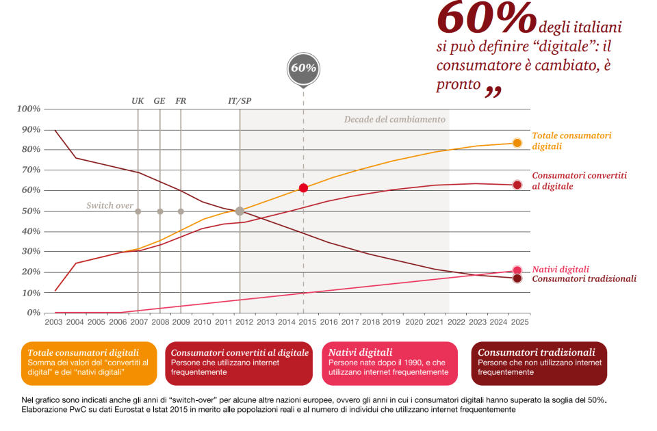 tabella consumatori digitali