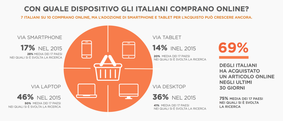 con quale dispositivo gli italiani comprano on line