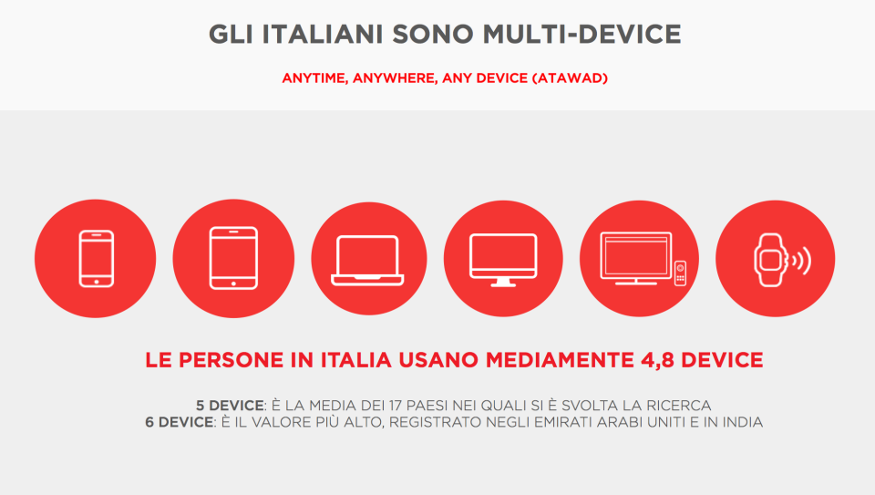Gli italiani usano 4,8 device