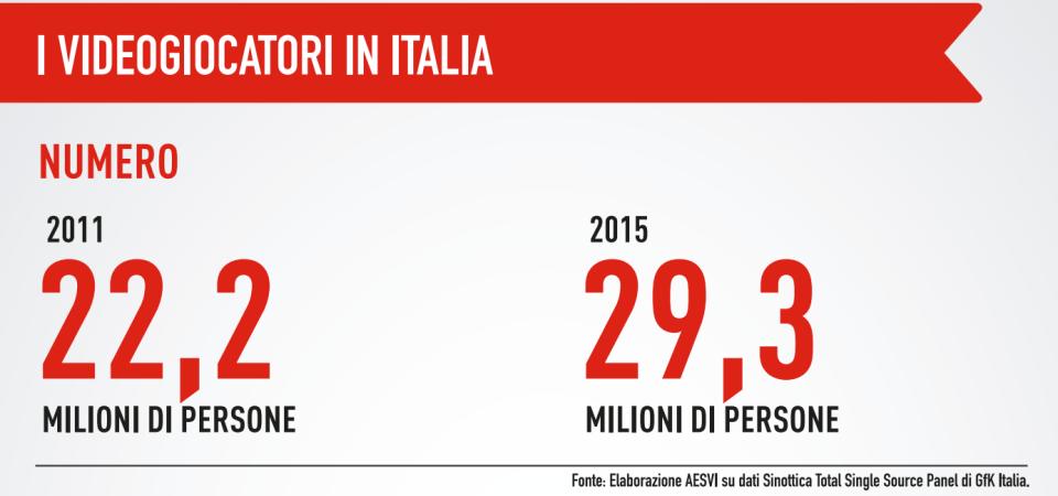 I videogiocatori in Italia