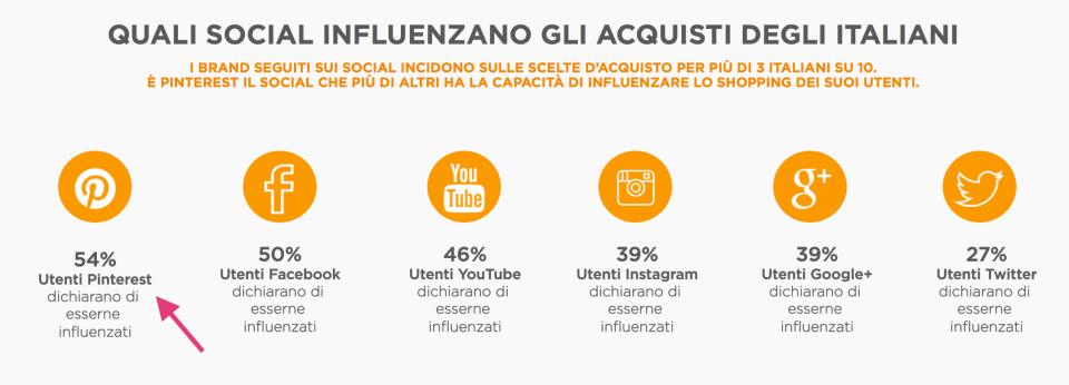 quali social influenzano gli acquisti degli italiani