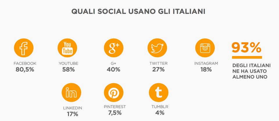 quali social usano gli italiani