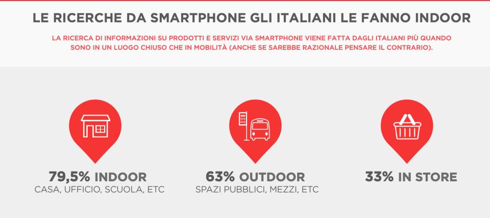 ricerche indoor smartphone
