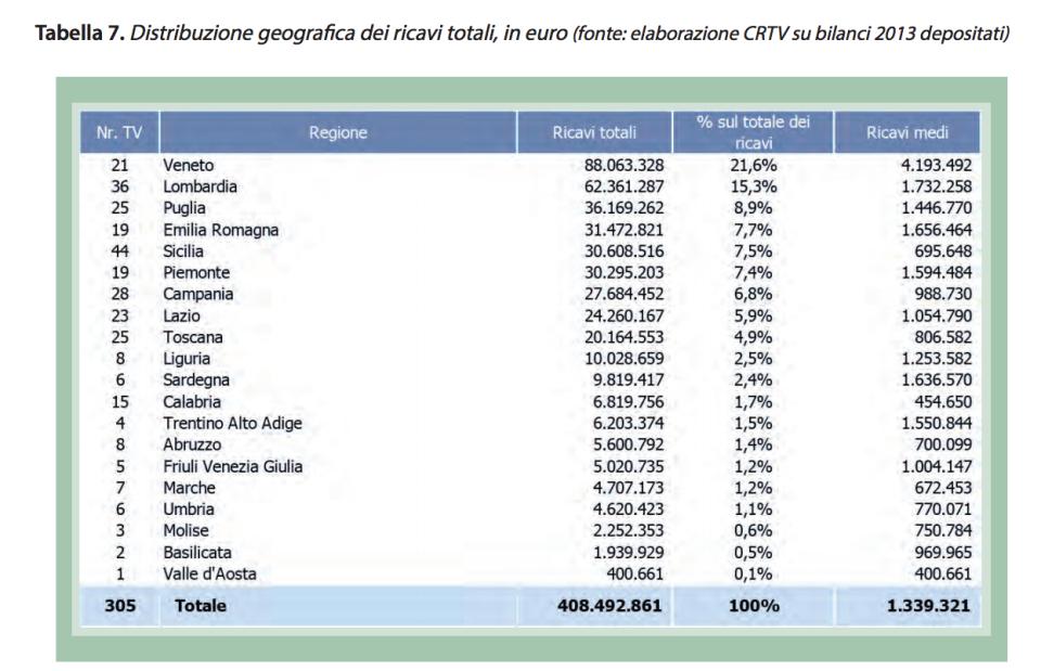 I ricavi per regione delle tv locali