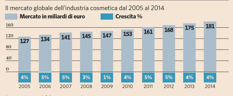 la crescita del mercato globale della cosmetica