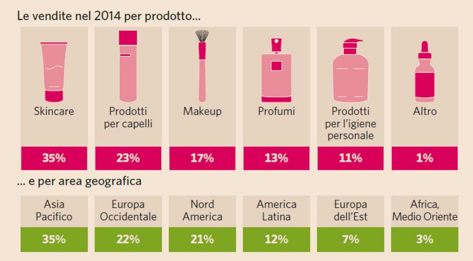 La ripartizione delle vendite di cosmetica per tipo di prodotto