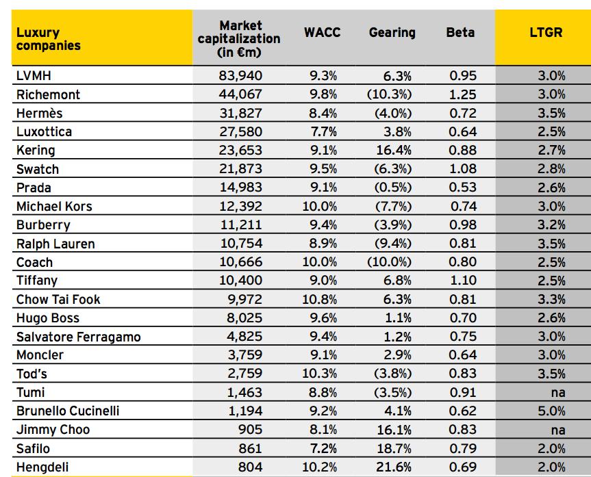 Le aziende luxury con la maggior capitalizzazione di borsa