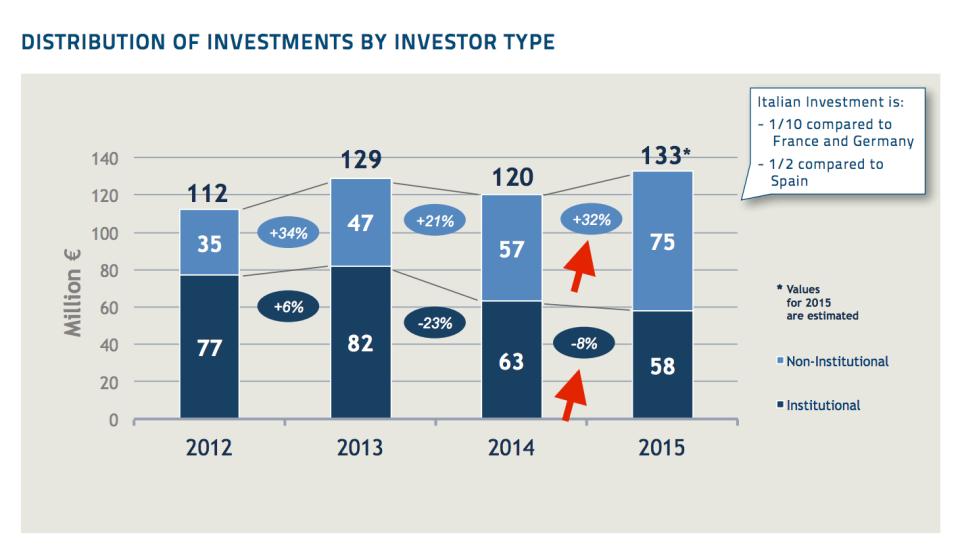 Ripartizione fra investitori istituzionali e non
