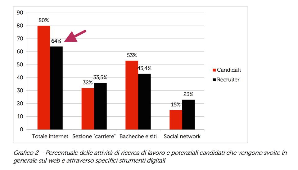64% dei recruiter utilizza internet