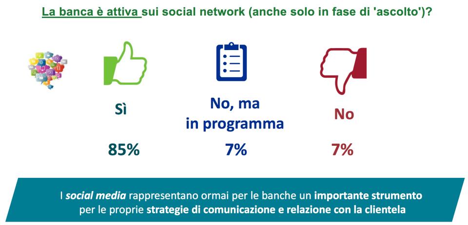 85% presente sui social