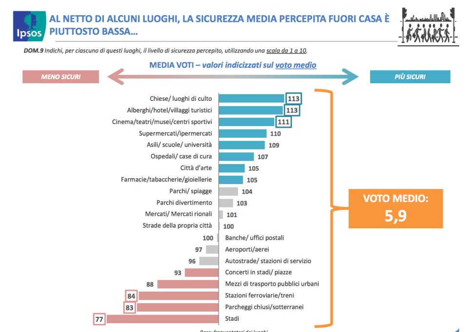i luoghi dove gli italiani si sentonop più o meno sicuri