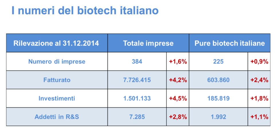 i numeri del biotech italiano