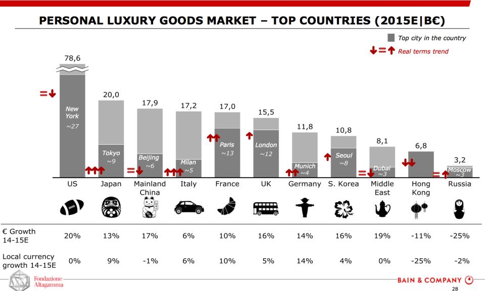 i paesi del lusso