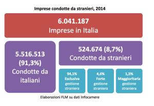 imprese condotte da stranieri in Italia