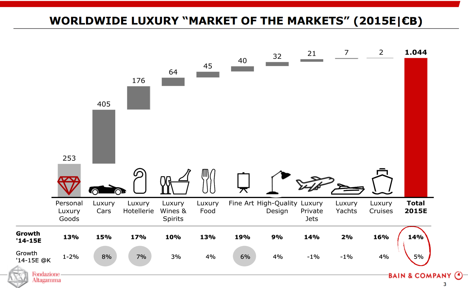 luxury goods market in china Luxury goods in china industry profile provides top-line qualitative and quantitative summary information including: market size (value 2013-17, and forecast to 2022) the profile also contains descriptions of the leading players including key financial metrics and analysis of competitive pressures within the market.