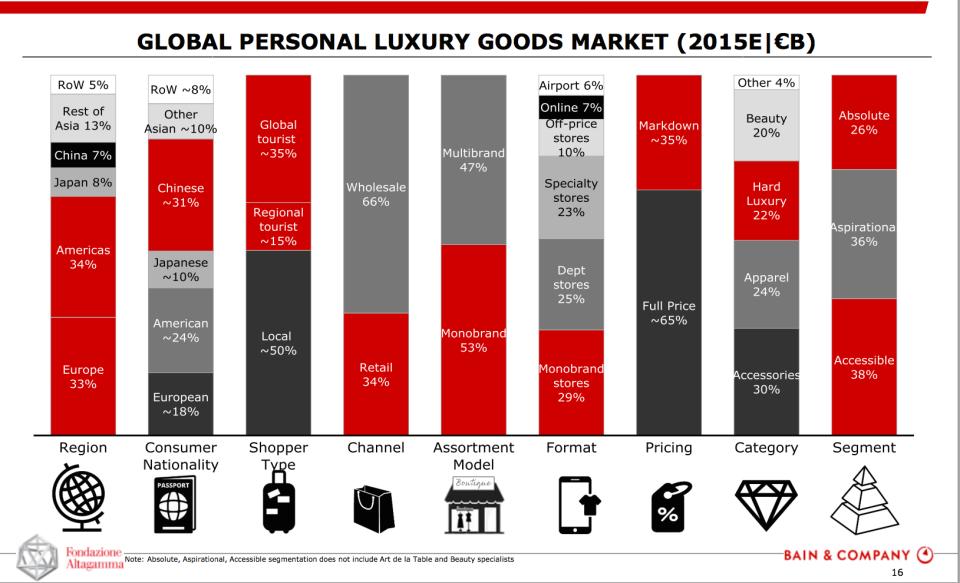 prodotti personali lusso