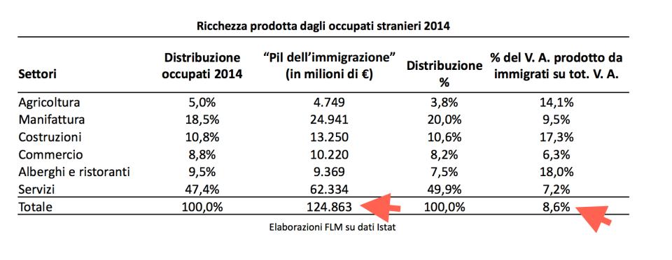 ricchezza prodotta dagli occupati stranieri