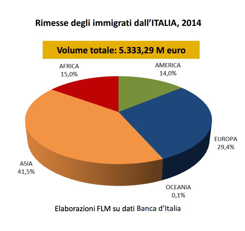 rimesse degli immigrati dall'iatlia