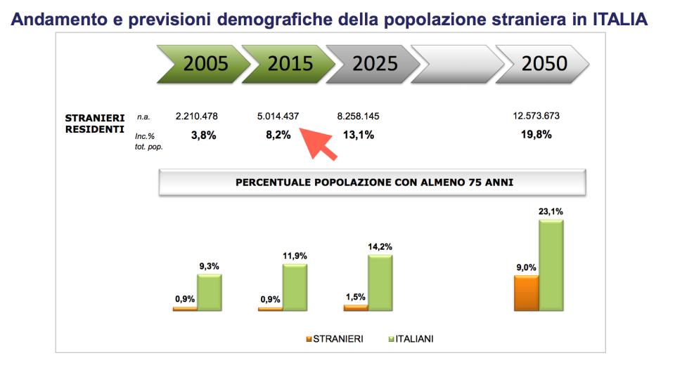 Stranieri residenti in Italia