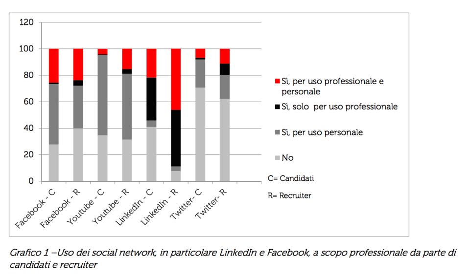 uso facebook linkedin