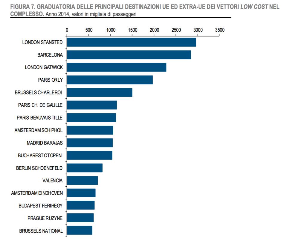 classifica areporti di destinazione