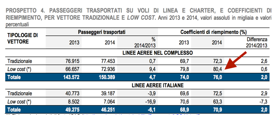 coefficienti di riempimento low cost