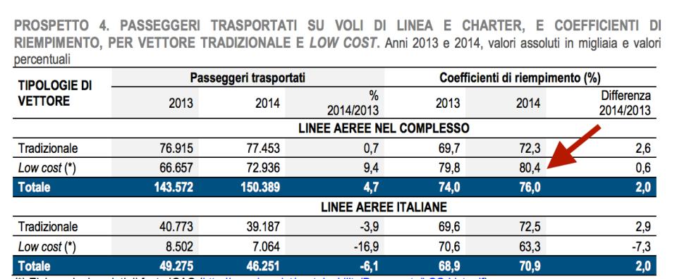 coefficienti di riempimento low cost