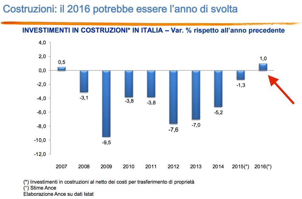 investimenti in costruzioni in italia