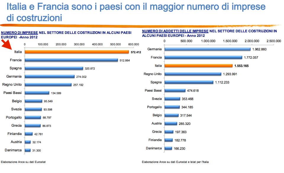 italia e francia sono i paesi con maggior numero di imprese