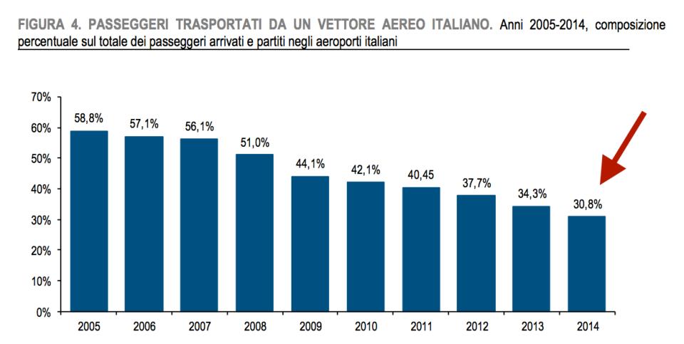 passeggeri trasportati da Alitalia