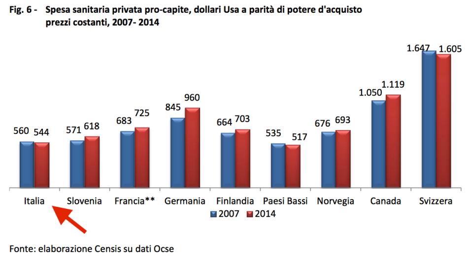 spesa sanitaria privata procapite