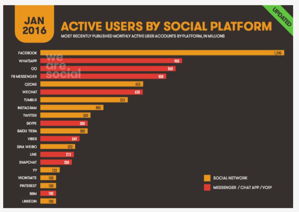 03- Le piattaforme social e messaggistica più diffuse nel mondo
