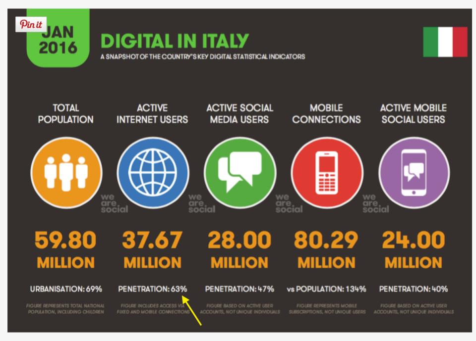 04- La diffusione di Internet in Italia