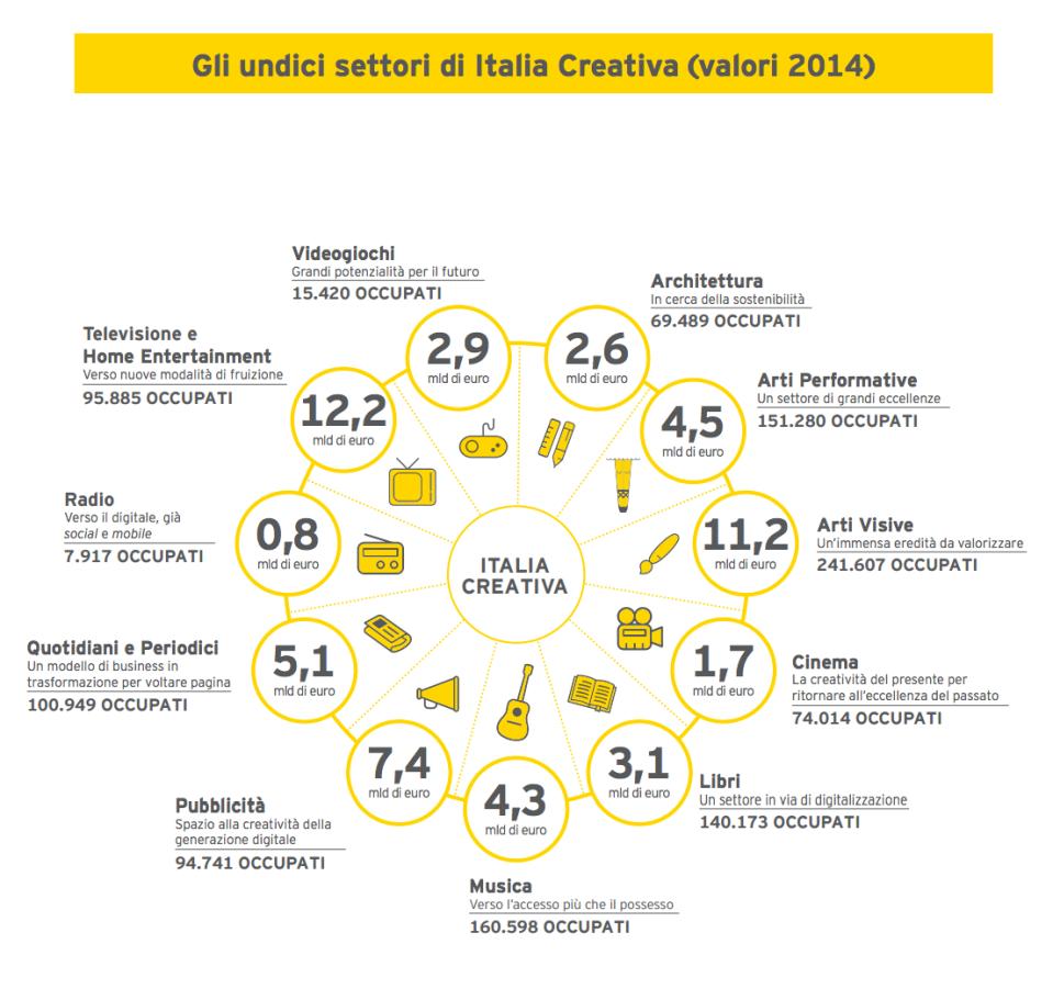 gli 11 settori di italia creativa