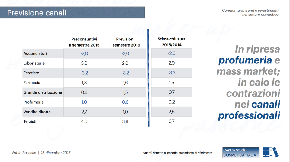 previsioni andamento canali distributivi
